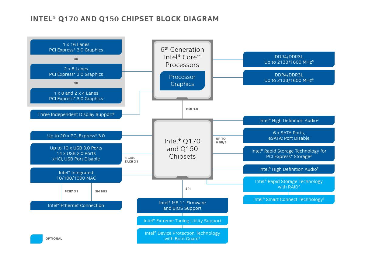 Chipset Intel U00ae Q170 90587