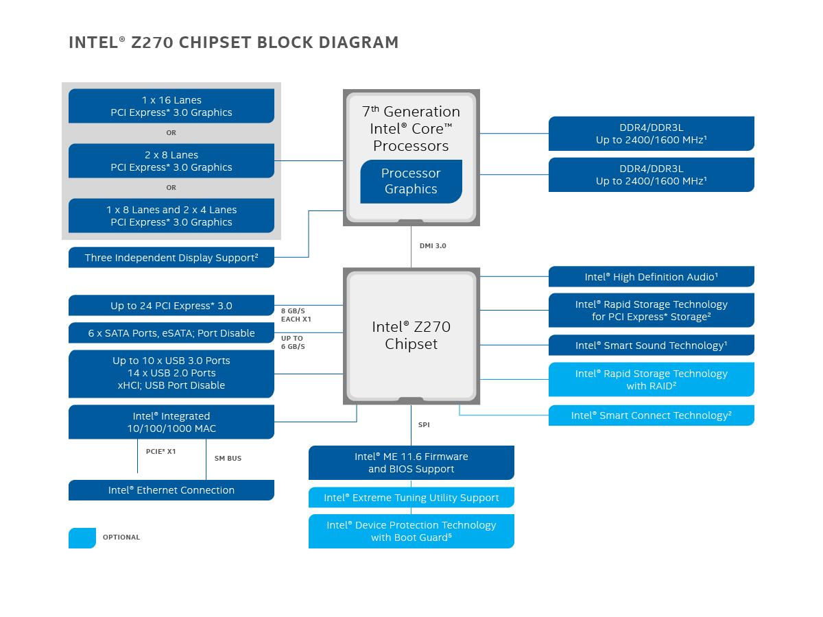 z270-chipset-block-diagram-16x9.png.rendition.intel.web.1920.1080.png