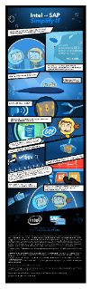 Intel and SAP Simplify IT Infographic