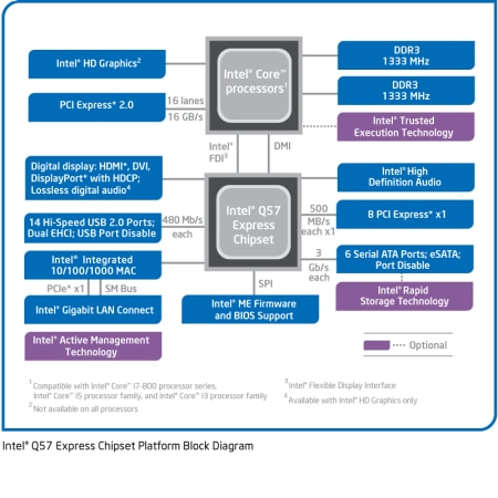 Chipset Intel® Q57 Express