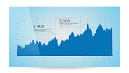 Gráfico mostrando el rendimiento